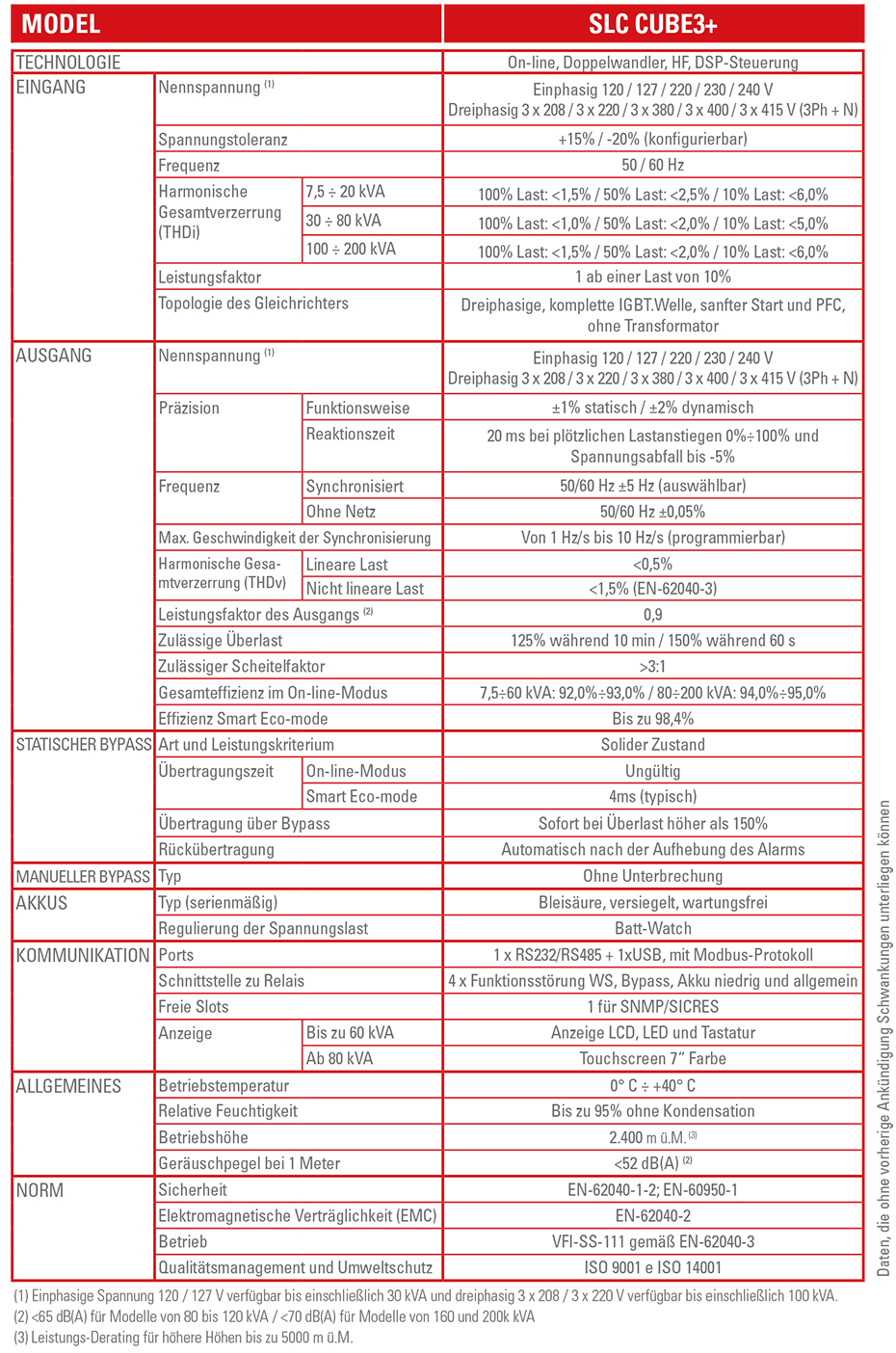 Technische Spezifikationen  SLC CUBE3+ - SALICRU