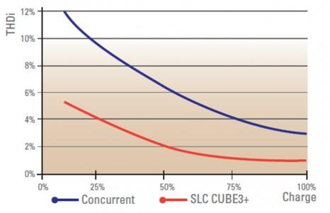 slc cube3+ caracteristica2