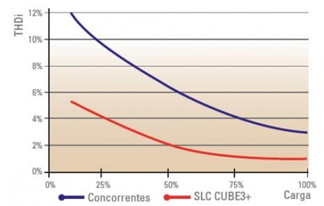 Baixa distorção harmónica SLC CUBE3+ - SALICRU