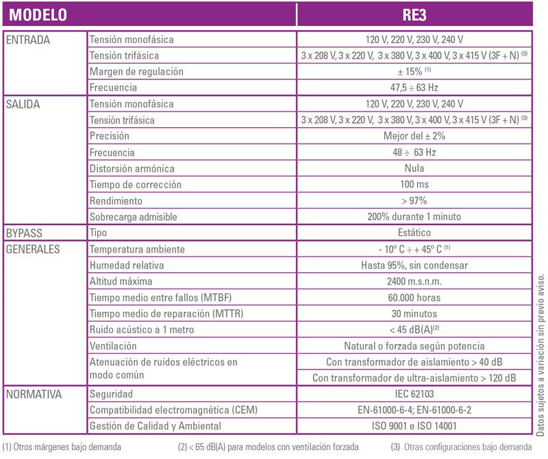 especificaciones - RE3 - SALICRU