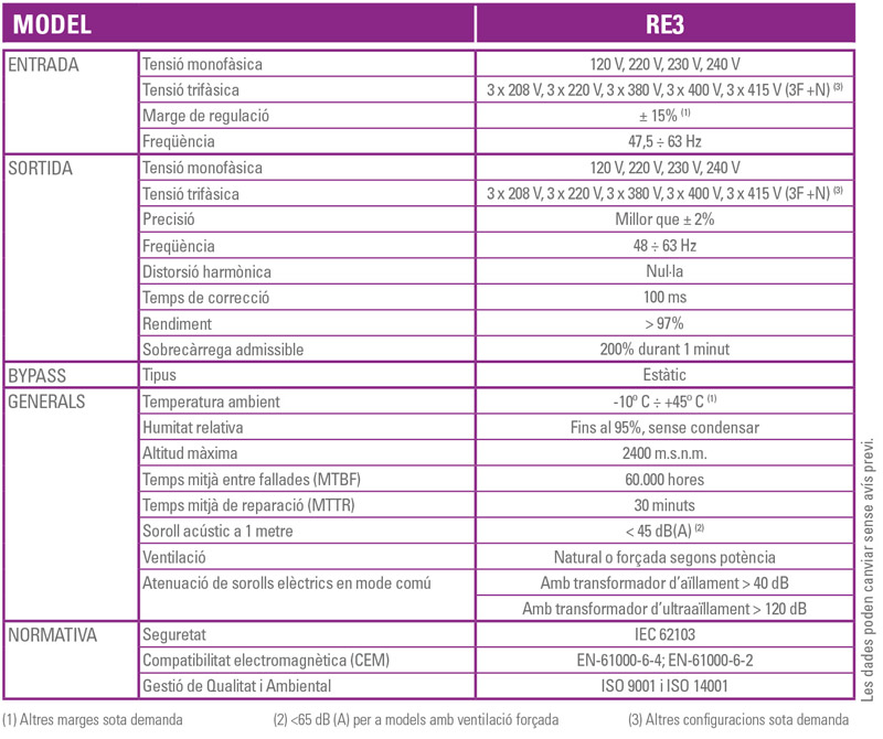 Especificacions - RE3 - SALICRU