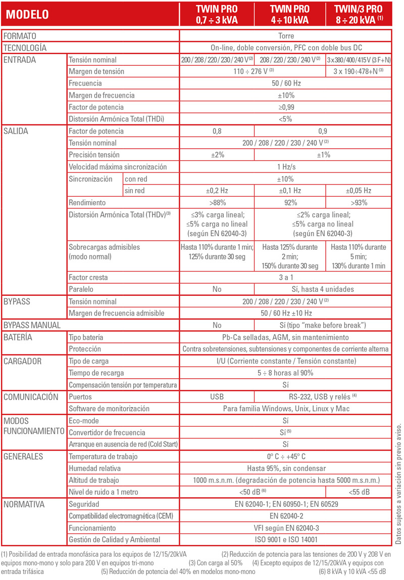 Características Técnicas SLC TWIN PRO