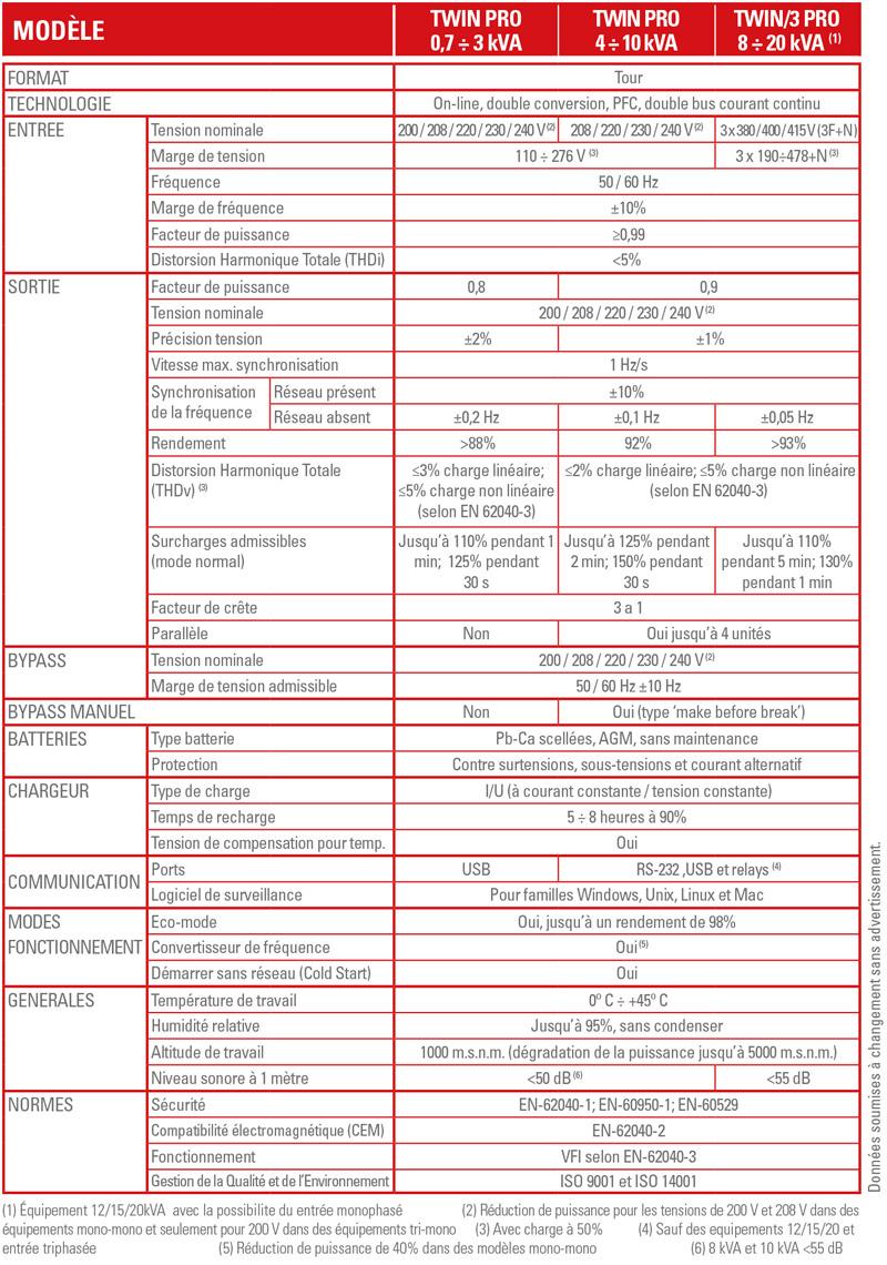 Caracteristiques techniques SLC TWIN PRO