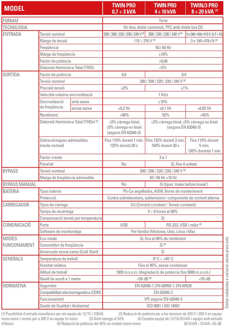 Característiques Tècniques SLC TWIN PRO