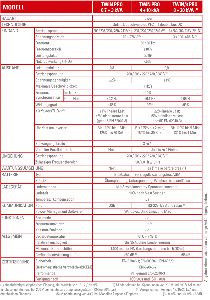 Technische Spezifikationen SLC TWIN PRO - SALICRU