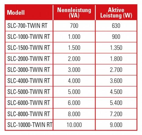 Höchste Ausgangsleistung SLC TWIN RT - SALICRU