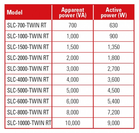 Higher output power SLC TWIN RT - SALICRU
