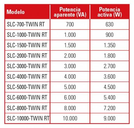 Mayor Potencia de Salida SLC TWIN RT - SALICRU