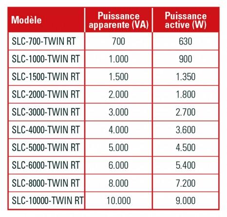 Puissance de sortie augmentée SLC TWIN RT - SALICRU