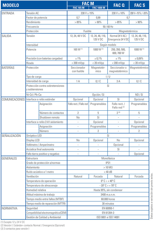 Características técnicas FAC QMS - SALICRU