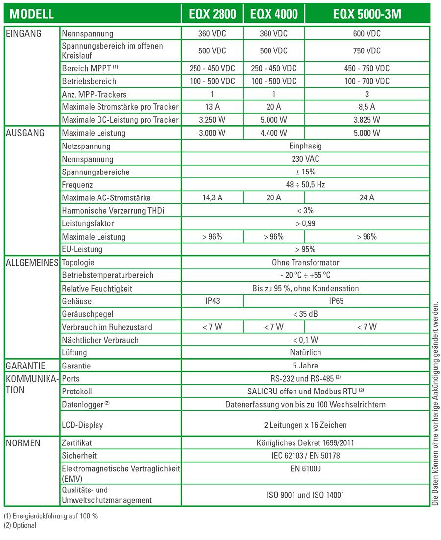 Technische Spezifikationen EQUINOX - SALICRU