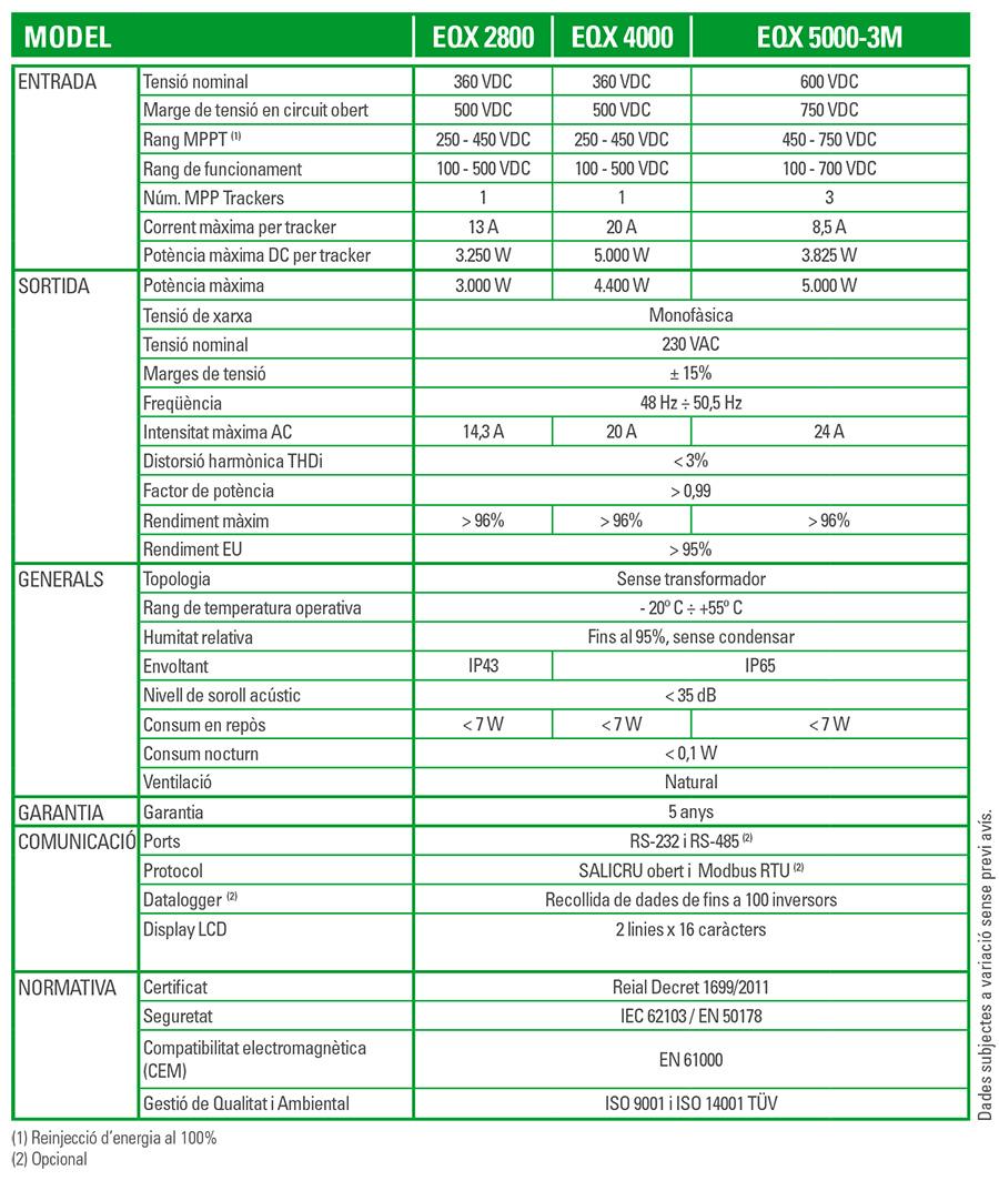 Característiques tècniques EQUINOX - SALICRU
