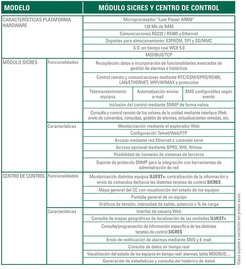 SICRES especificaciones