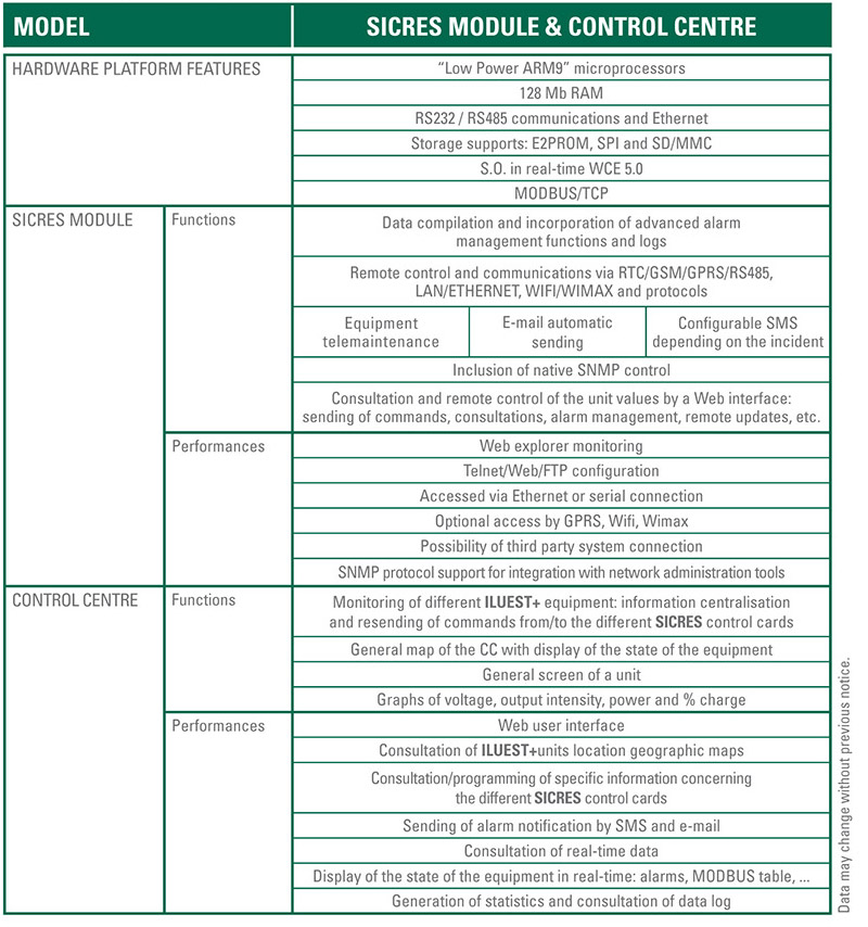 SICRES specifications