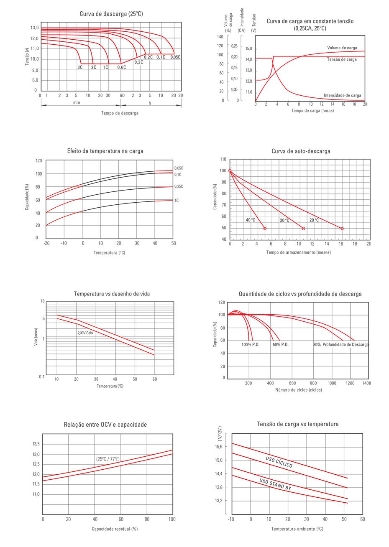 Gráficos de comportamento