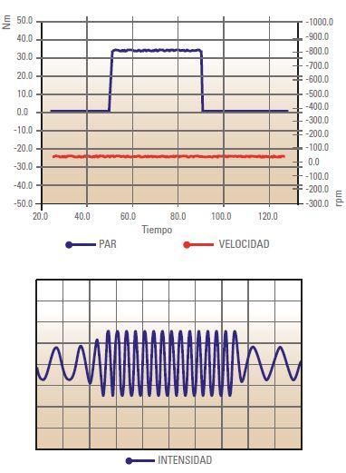 Control Vectorial avanzado CV10