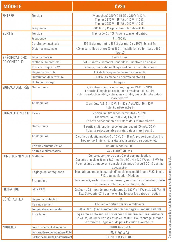 Caractéristiques Techniques  CV30 - SALICRU