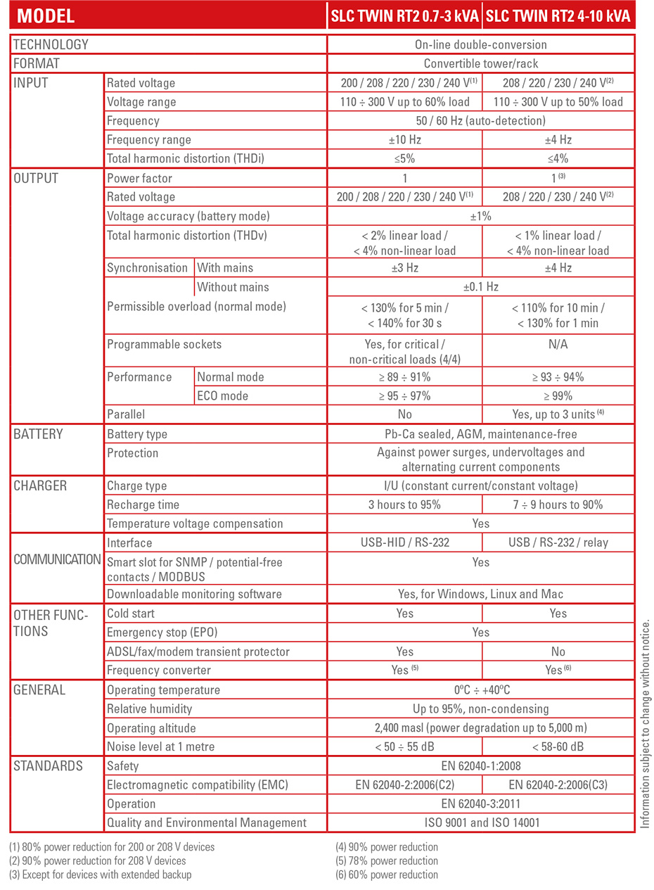 Techinical Specifications
