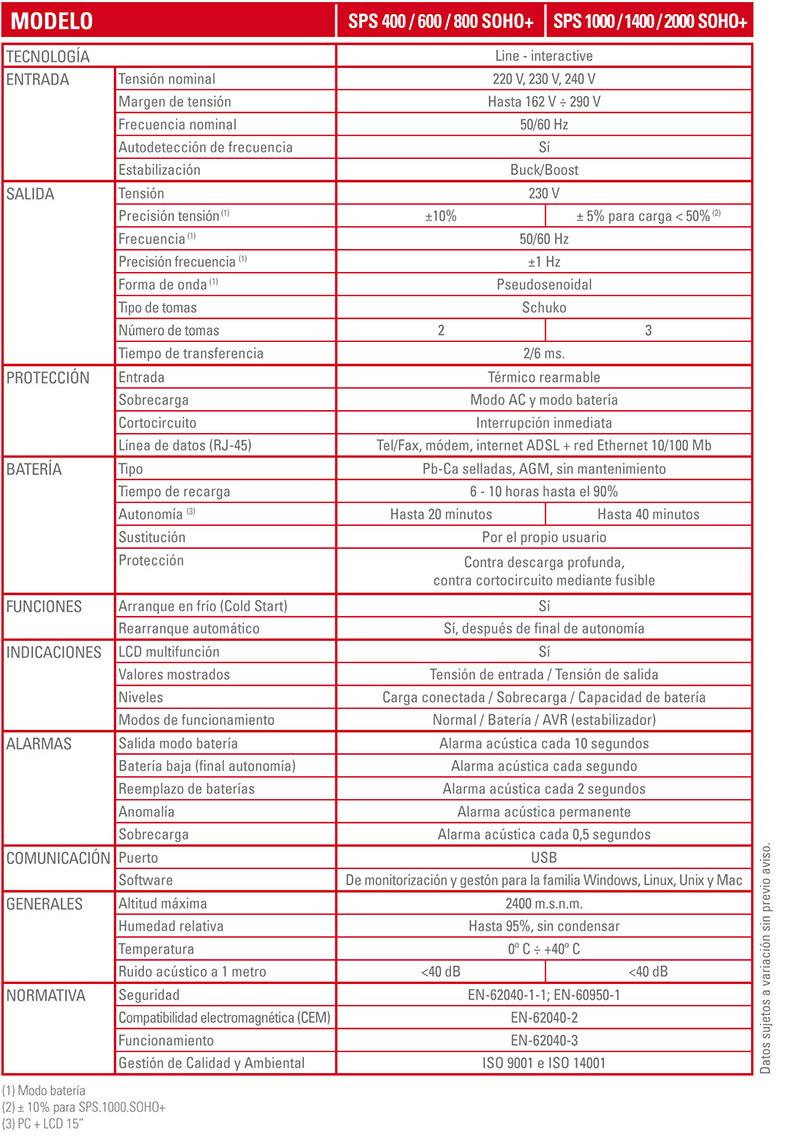 Technische Spezifikationen SPS SOHO+