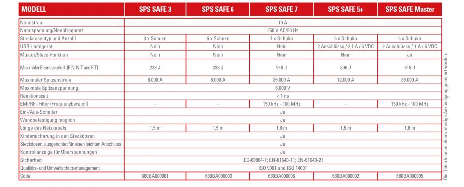 TECHNISCHE SPEZIFIKATIONEN SPS SAFE