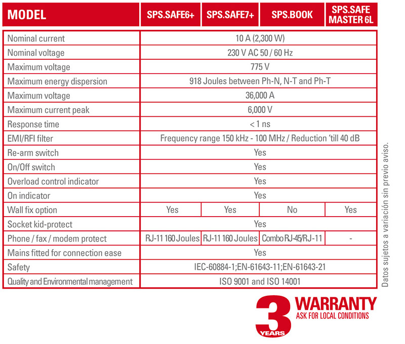 Technical Specifications SPS SAFE